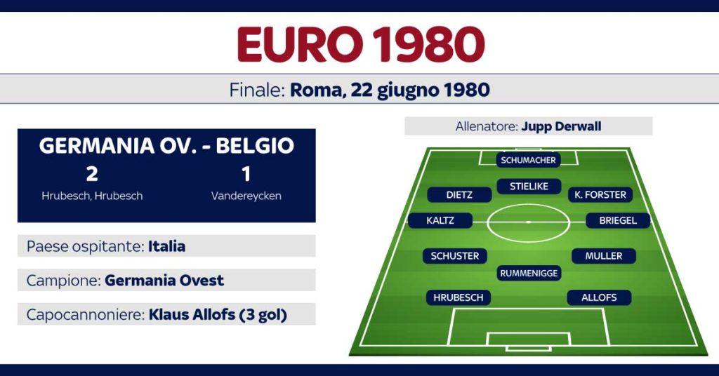 info euro 80