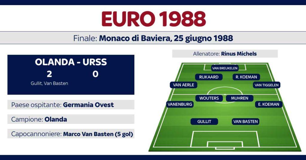 euro 88 info