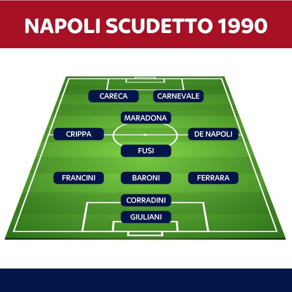 formazione napoli scudetto 1990
