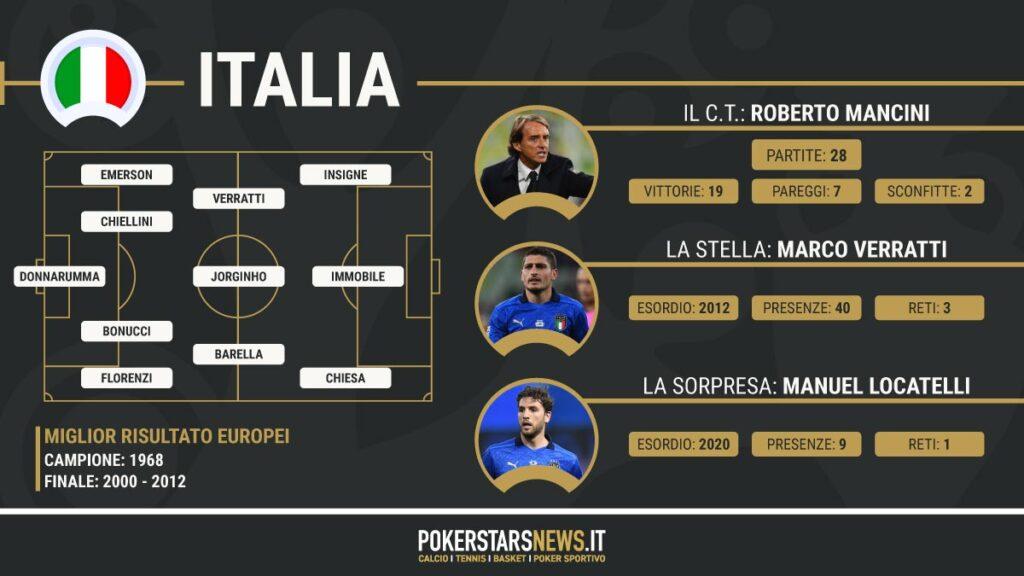 Scheda italia euro 2020